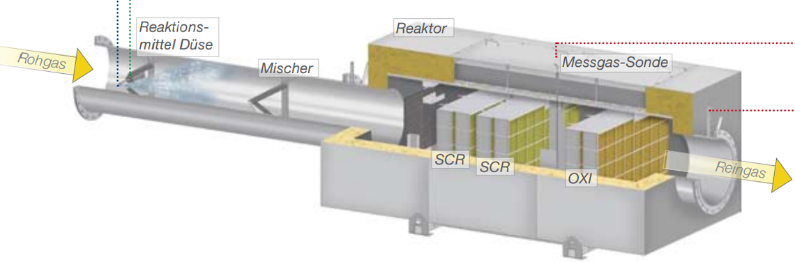 Representation of the injection and mixing section in front of the actual SCR honeycomb