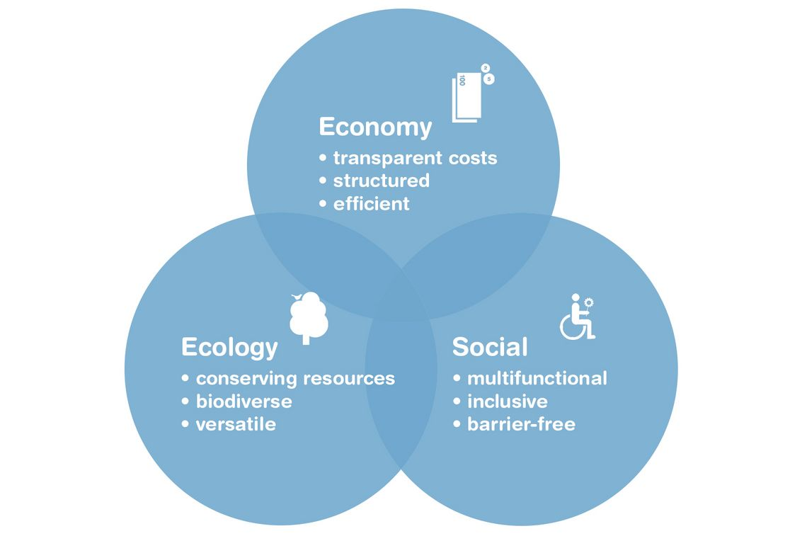 The research group open space management bases its work on the three dimensions of sustainability. Economic sustainability, including cost transparency and efficiency. Ecologic sustainability including biodiversity and conserving resources and social sustainability including barrier free and inclusive open spaces.