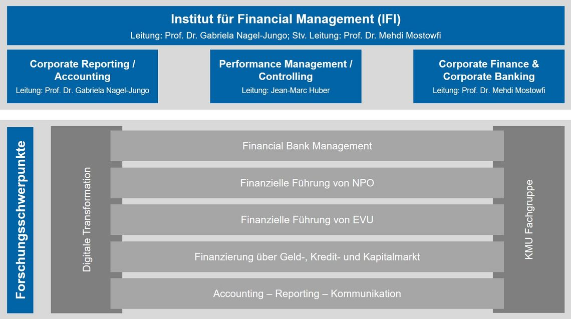 Organisationsstruktur des Instituts für Financial Management, vergrösserte Ansicht