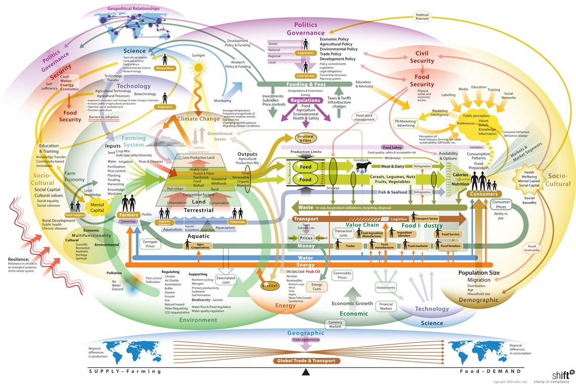 The image shows the complexity of a food system. Enlarged view.