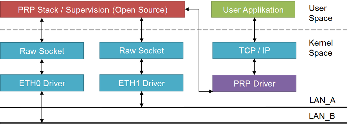 PRP-1 Software Stack | ZHAW Institute of Embedded Systems InES