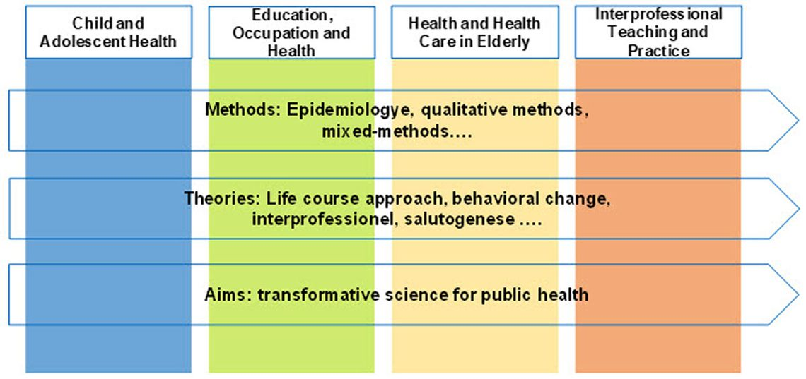 Health Sciences Research | ZHAW Health Professions