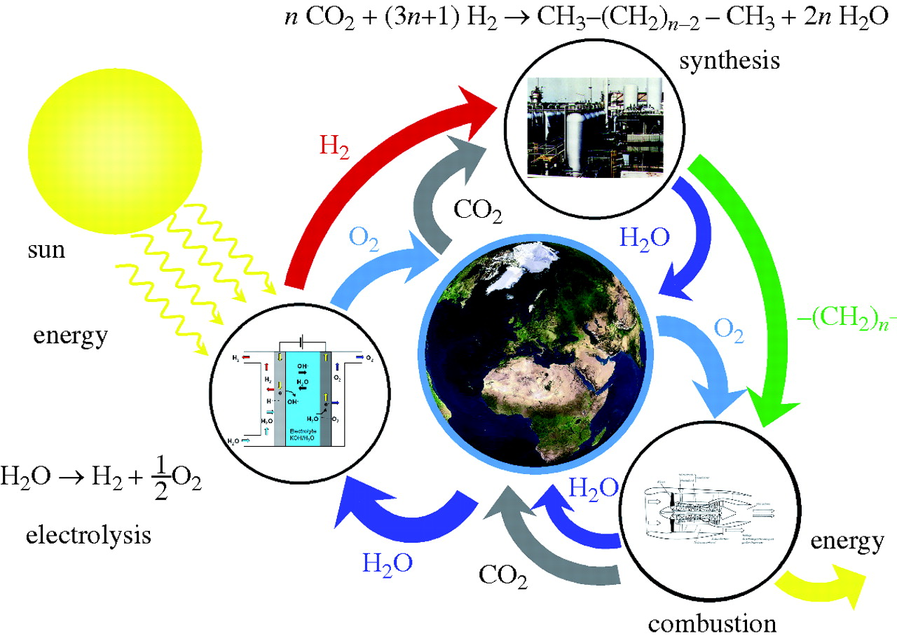 The image shows hydrogen energy cycle, with various pathways of interconversion from sun, CO2 and hydrocarbons.