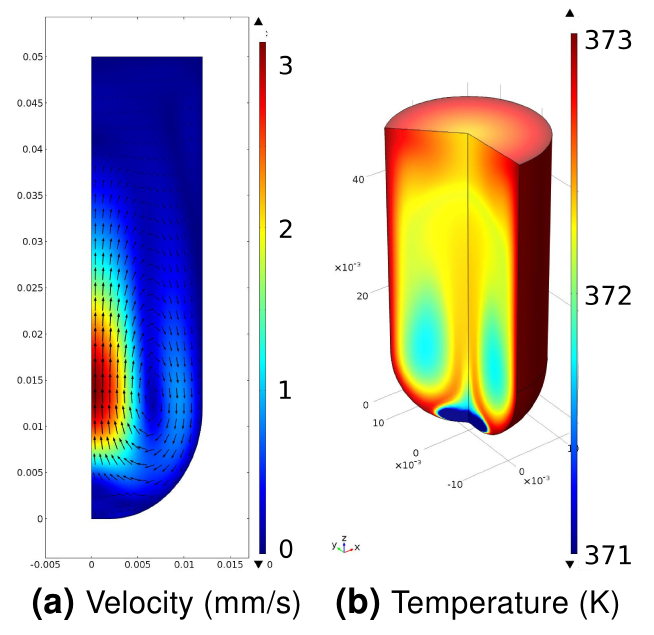 Temperature and velocity simulations of formic acid reactor.