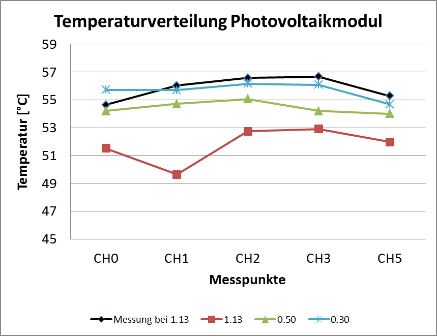 Fig 3: The graph shows the temperature distribution at the measuring points at different wind speeds.