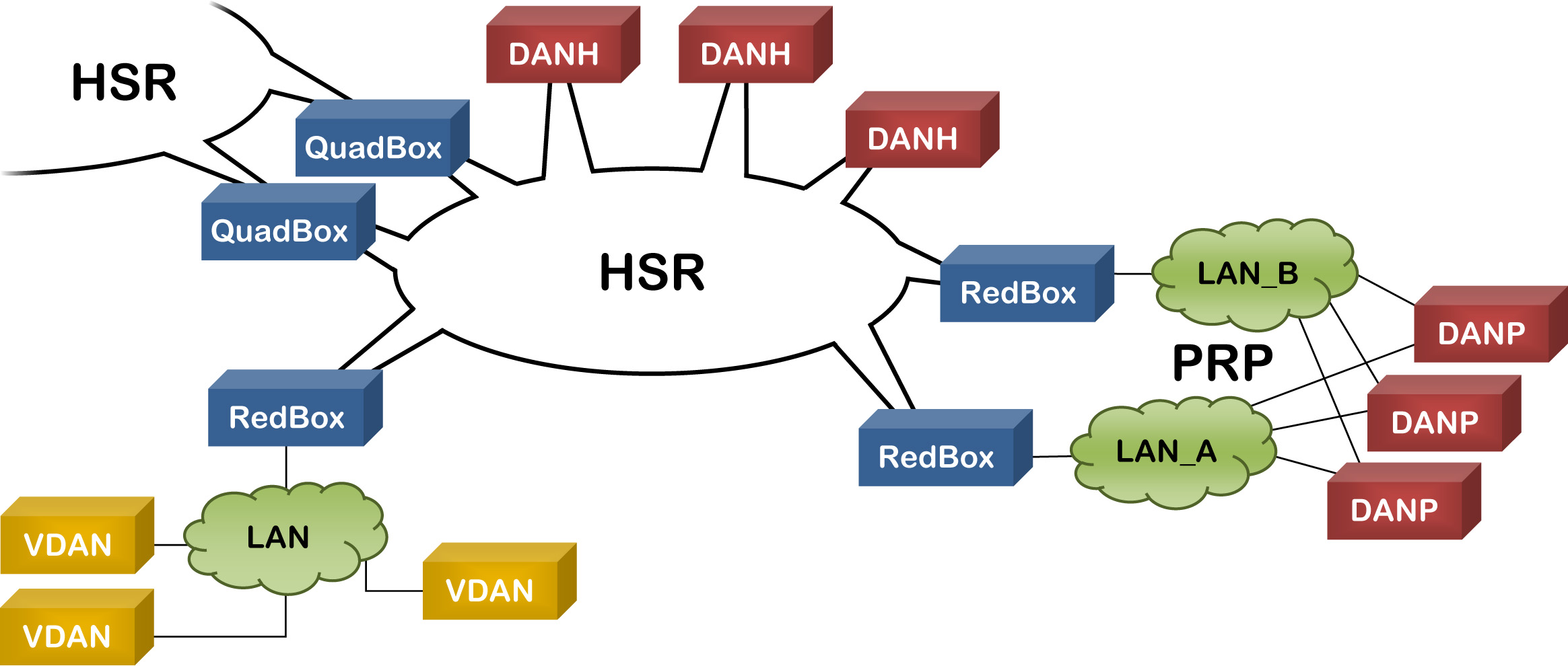 The concept of HSR