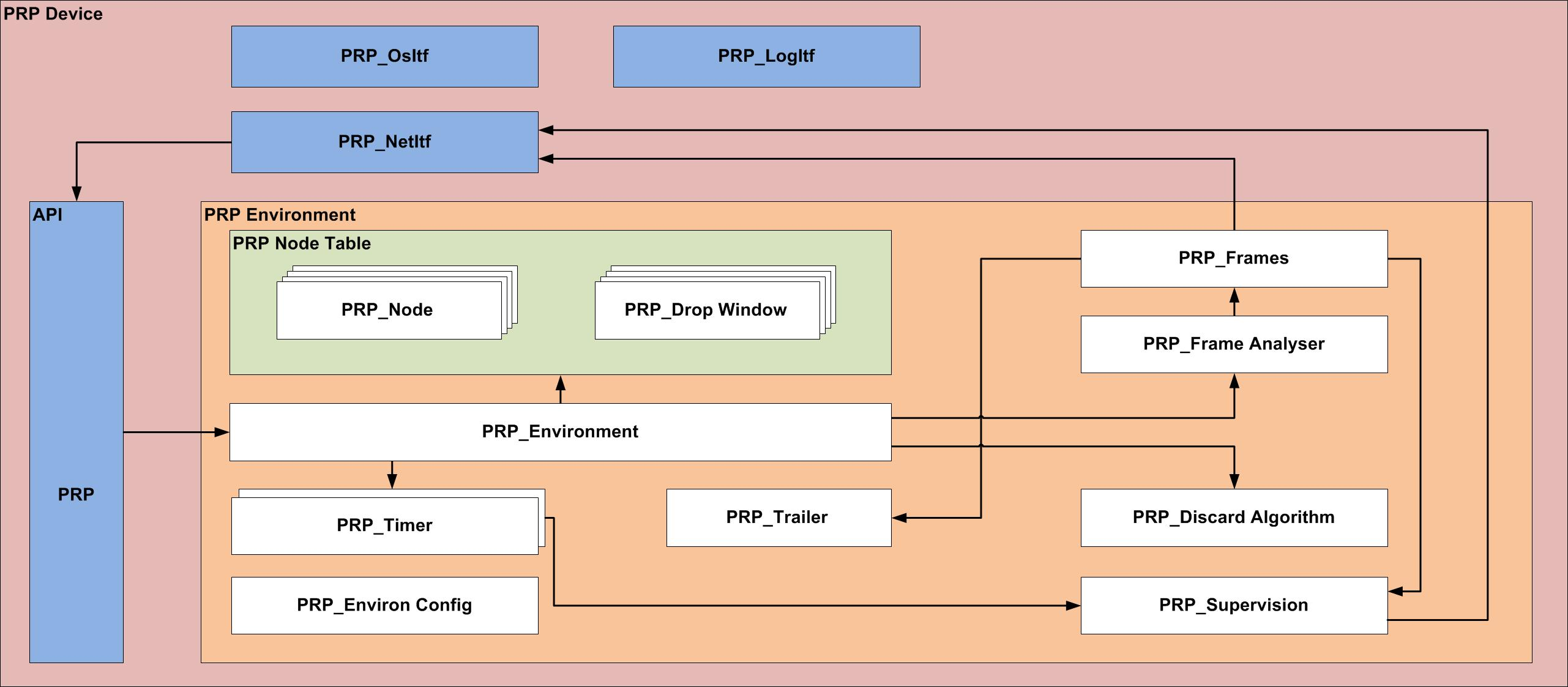 Structure of the PRP Software Stack