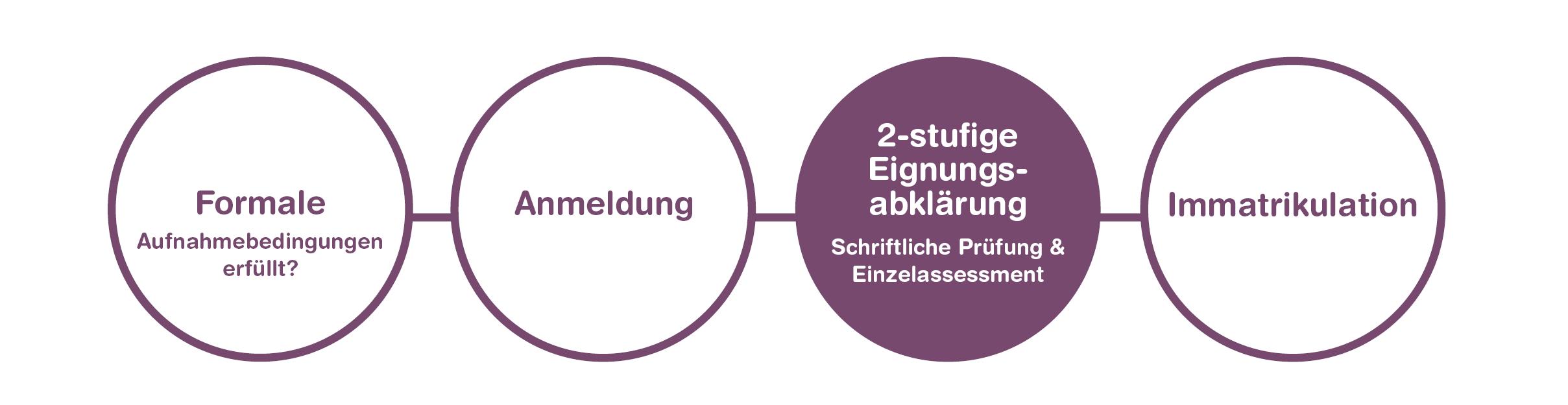 Groß Das Studium Im Ausland Fortsetzen Galerie - Beispiel Business ...