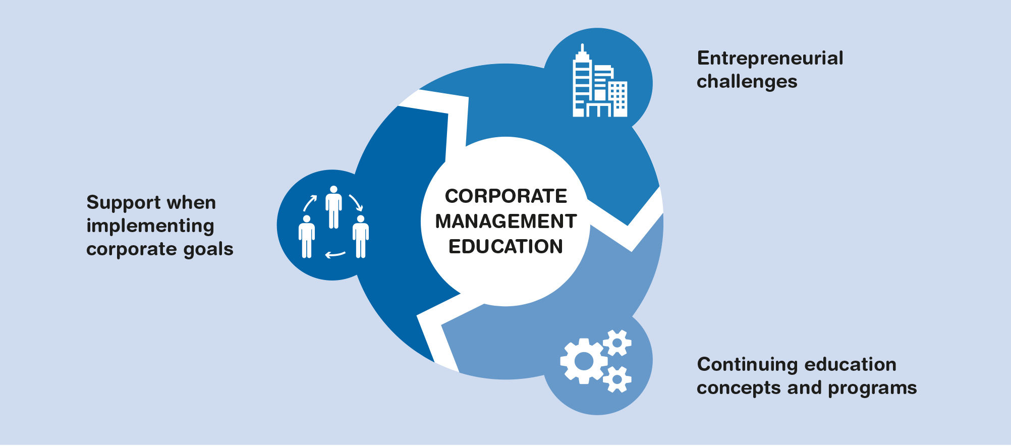 Corporate Management Education
