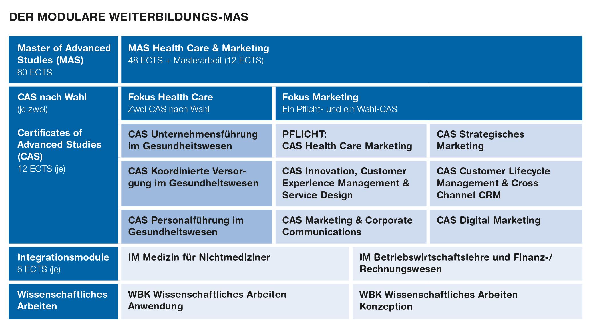 Weiterbildung zhaw winterthurer institut f r for Weiterbildung innenarchitektur schweiz
